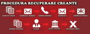 CPMJ-urile recuperatori de creante